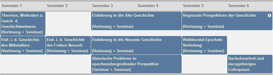 Geschichte Studieren Berlin